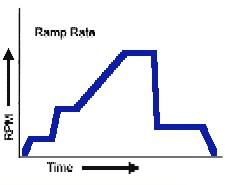 Ramp Rate